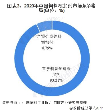 图表3:2020年中国饲料添加剂市场竞争格局(单位:%)