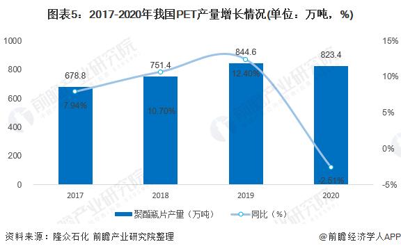 图表5:2017-2020年我国PET产量增长情况(单位:万吨,%)