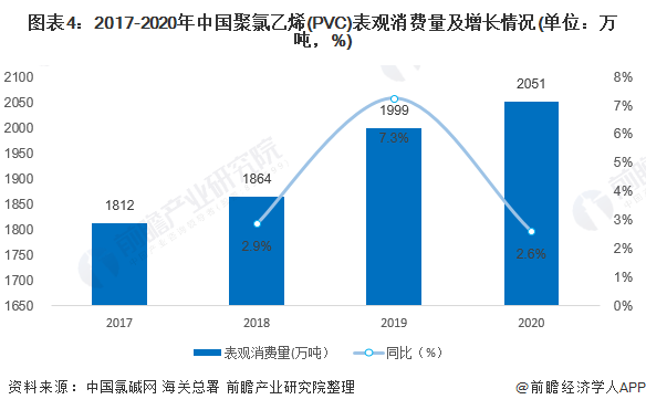 图表4:2017-2020年中国聚氯乙烯(PVC)表观消费量及增长情况(单位:万吨,%)