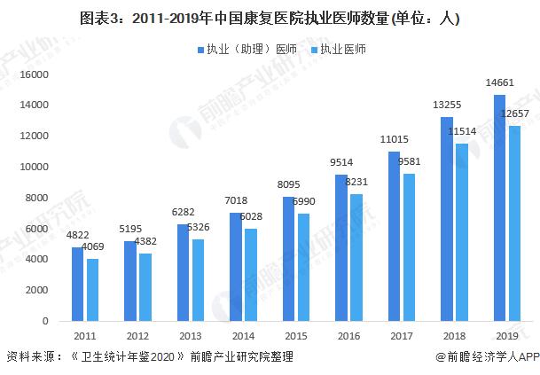 图表3:2011-2019年中国康复医院执业医师数量(单位:人)