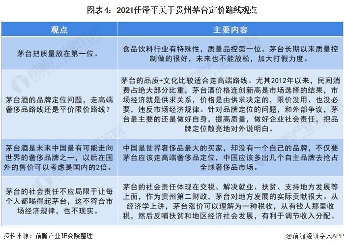 图表4:2021任泽平关于贵州茅台定价路线观点