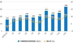 2020年全年中国烟草制品行业零售、产量及<em>出口</em>贸易情况 卷烟累计产量将近2.4万亿支