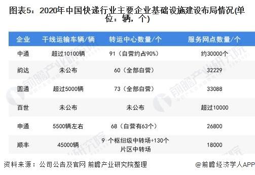 图表5:2020年中国快递行业主要企业基础设施建设布局情况(单位:辆,个)