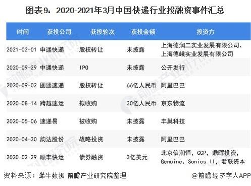 图表9:2020-2021年3月中国快递行业投融资事件汇总