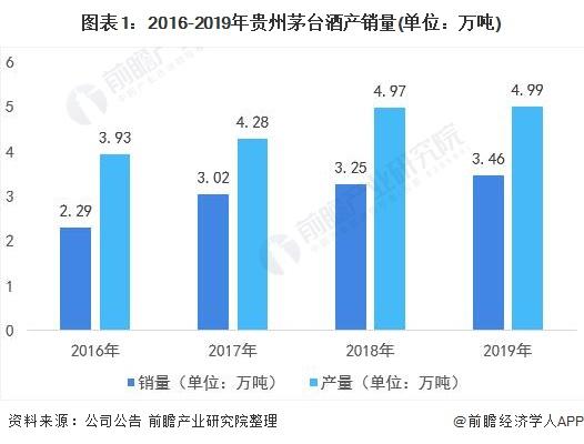图表1:2016-2019年贵州茅台酒产销量(单位:万吨)