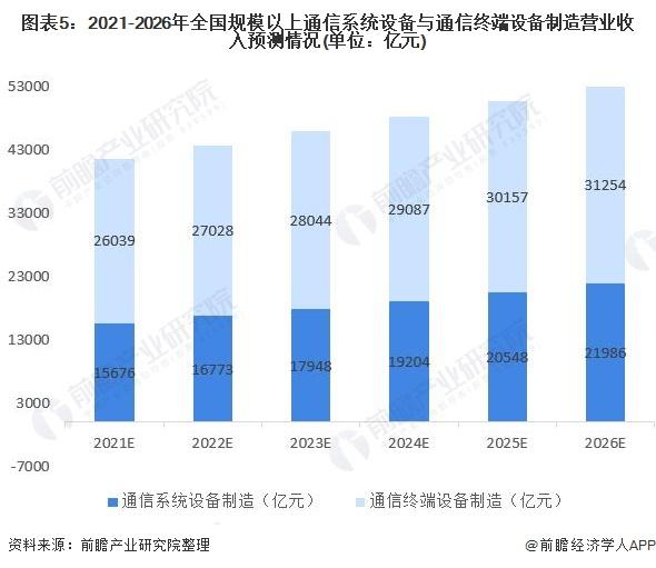 图表5:2021-2026年全国规模以上通信系统设备与通信终端设备制造营业收入预测情况(单位:亿元)