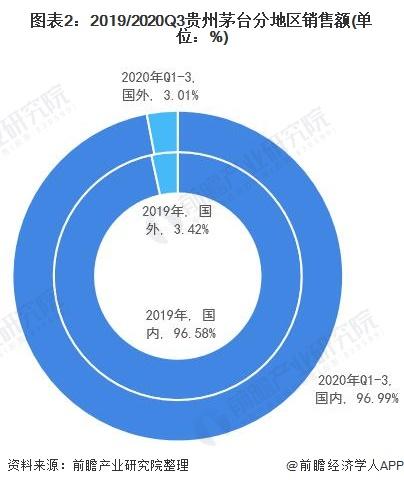 图表2:2019/2020Q3贵州茅台分地区销售额(单位:%)