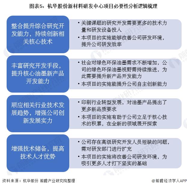 图表5:杭华股份新材料研发中心项目必要性分析逻辑梳理