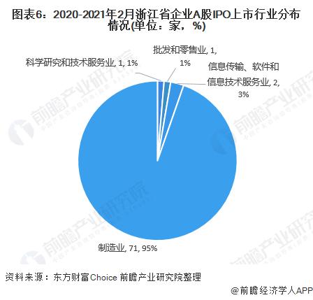 图表6:2020-2021年2月浙江省企业A股IPO上市行业分布情况(单位:家,%)