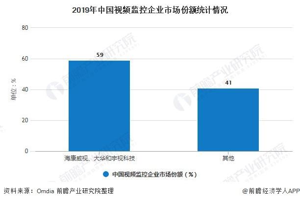 2019年中国视频监控企业市场份额统计情况