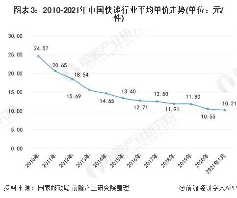 图表3:2010-2021年中国快递行业平均单价走势(单位:元/件)