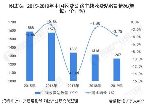 图表6:2015-2019年中国收费公路主线收费站数量情况(单位:个,%)