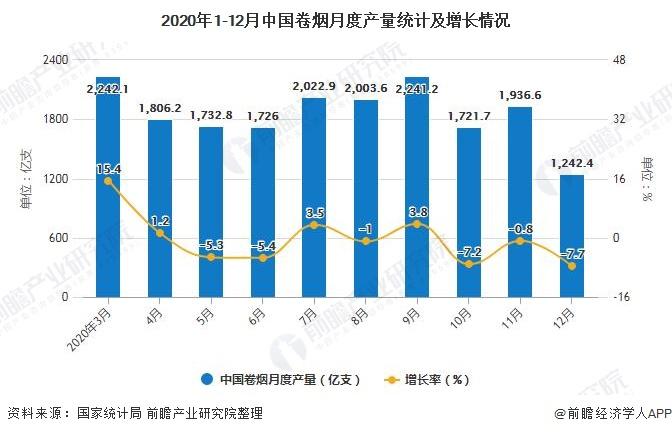 2020年1-12月中国卷烟月度产量统计及增长情况