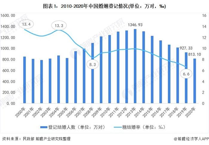 图表1:2010-2020年中国婚姻登记情况(单位:万对,‰)