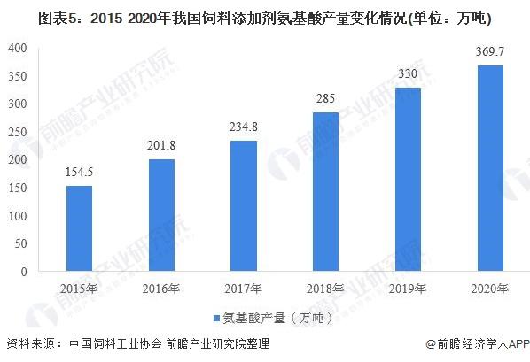 图表5:2015-2020年我国饲料添加剂氨基酸产量变化情况(单位:万吨)
