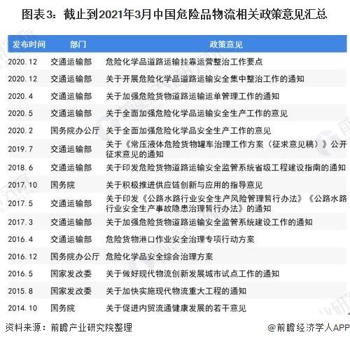 图表3:截止到2021年3月中国危险品物流相关政策意见汇总
