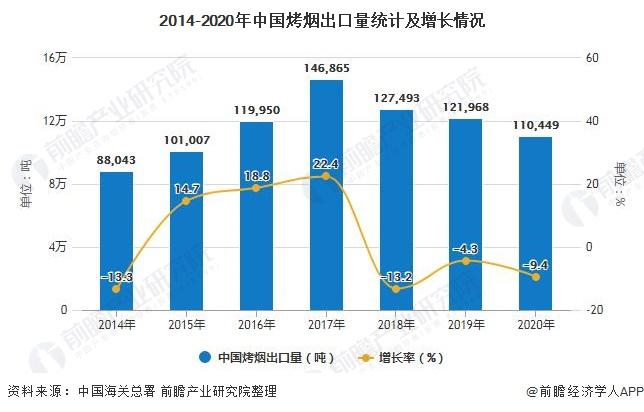 2014-2020年中国烤烟出口量统计及增长情况