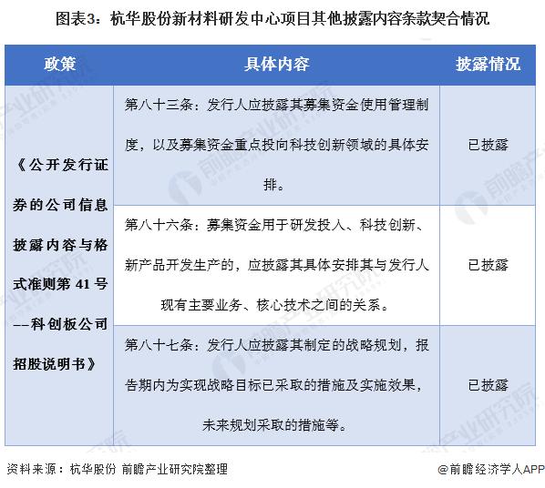 图表3:杭华股份新材料研发中心项目其他披露内容条款契合情况