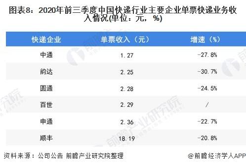 图表8:2020年前三季度中国快递行业主要企业单票快递业务收入情况(单位:元,%)