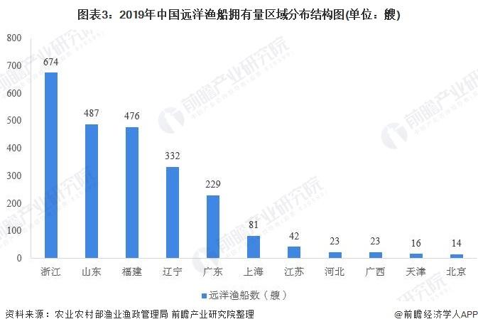图表3:2019年中国远洋渔船拥有量区域分布结构图(单位:艘)