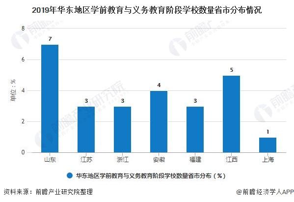 2019年华东地区学前教育与义务教育阶段学校数量省市分布情况