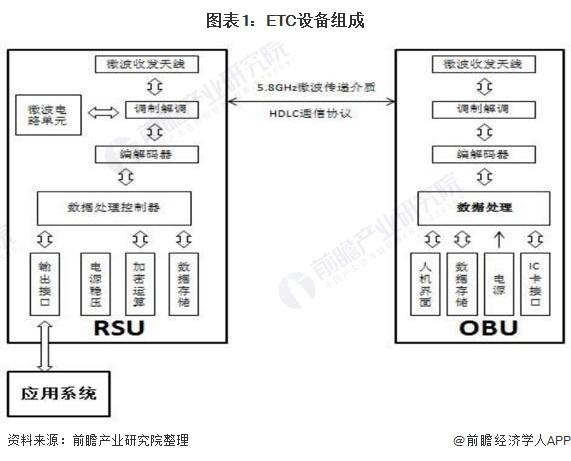 图表1:ETC设备组成