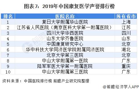 图表7:2019年中国康复医学声誉排行榜