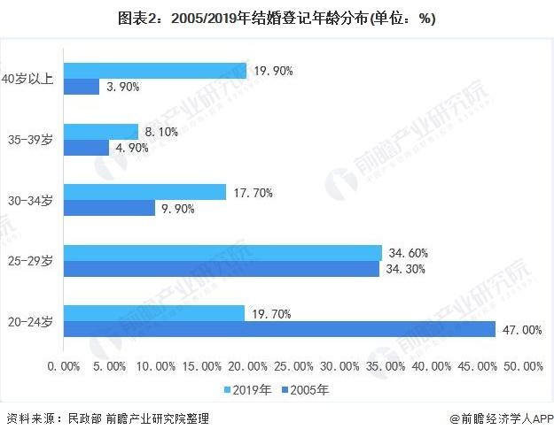 图表2:2005/2019年结婚登记年龄分布(单位:%)
