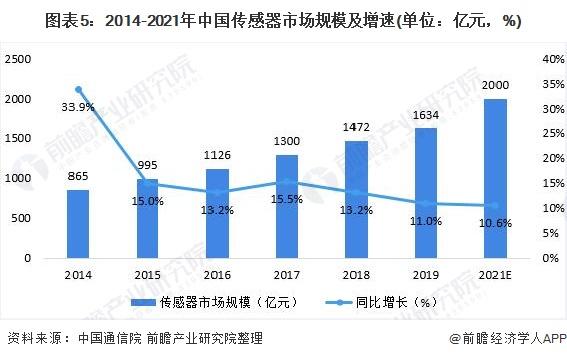 圖表5:2014-2021年中國傳感器市場規模及增速(單位:億元,%)