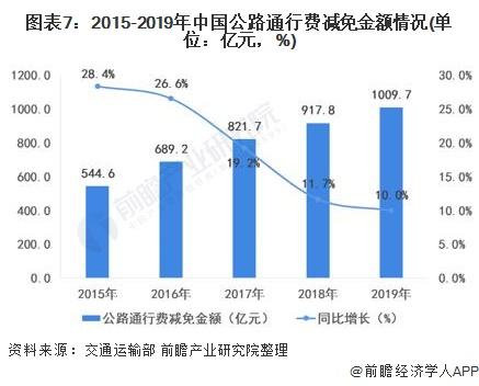图表7:2015-2019年中国公路通行费减免金额情况(单位:亿元,%)