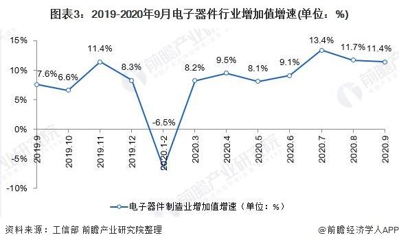 圖表3:2019-2020年9月電子器件行業增加值增速(單位:%)
