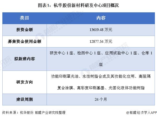 图表1:杭华股份新材料研发中心项目概况