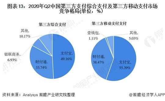 图表13:2020年Q2中国第三方支付综合支付及第三方移动支付市场竞争格局(单位:%)