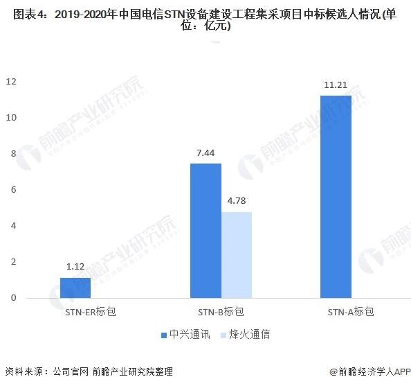 图表4:2019-2020年中国电信STN设备建设工程集采项目中标候选人情况(单位:亿元)