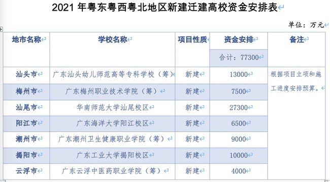 广东7.73亿支持7所高校(校区)建设