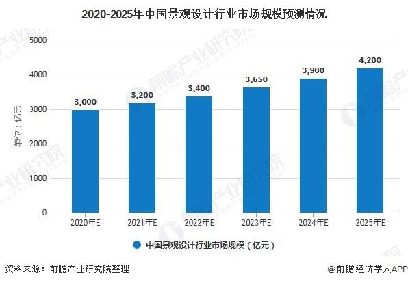 2020-2025年中国景观设计行业市场规模预测情况