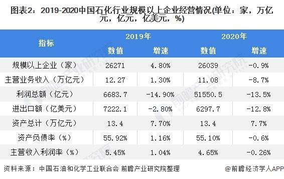 图表2:2019-2020中国石化行业规模以上企业经营情况(单位:家,万亿元,亿元,亿美元,%)