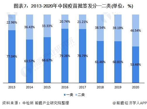 图表7:2013-2020年中国疫苗批签发分一二类(单位:%)