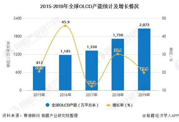 2015-2019年全球OLCD产能统计及增长情况