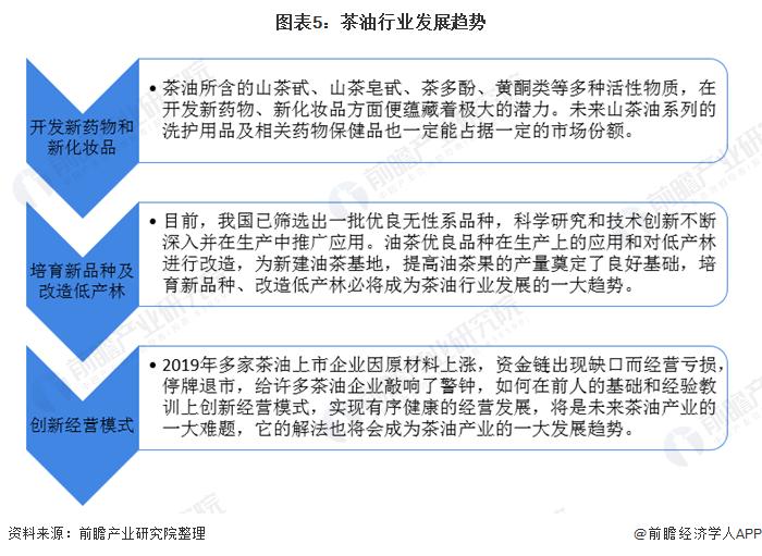 图表5:茶油行业发展趋势