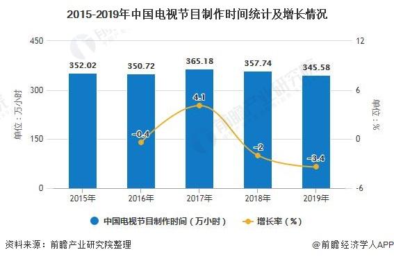 2015-2019年中国电视节目制作时间统计及增长情况