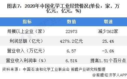 图表7:2020年中国化学工业经营情况(单位:家,万亿元,亿元,%)