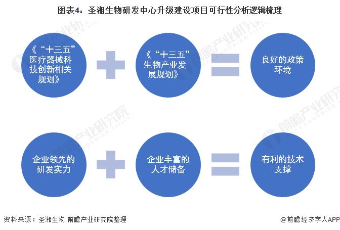 图表4:圣湘生物研发中心升级建设项目可行性分析逻辑梳理