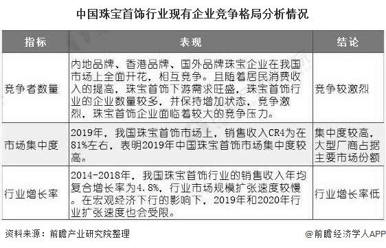 中国珠宝首饰行业现有企业竞争格局分析情况