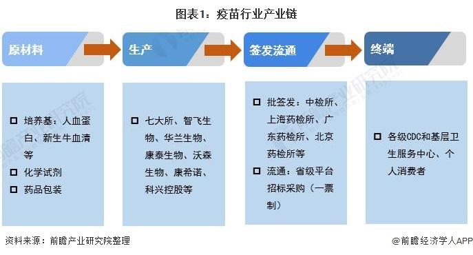 图表1:疫苗行业产业链