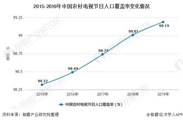 2015-2019年中国农村电视节目人口覆盖率变化情况
