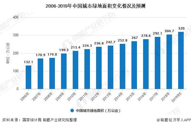 2006-2019年中国城市绿地面积变化情况及预测