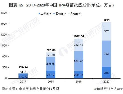 图表12:2017-2020年中国HPV疫苗批签发量(单位:万支)
