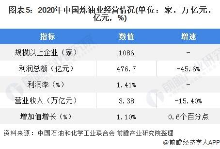 图表5:2020年中国炼油业经营情况(单位:家,万亿元,亿元,%)