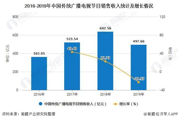 2016-2019年中国传统广播电视节目销售收入统计及增长情况